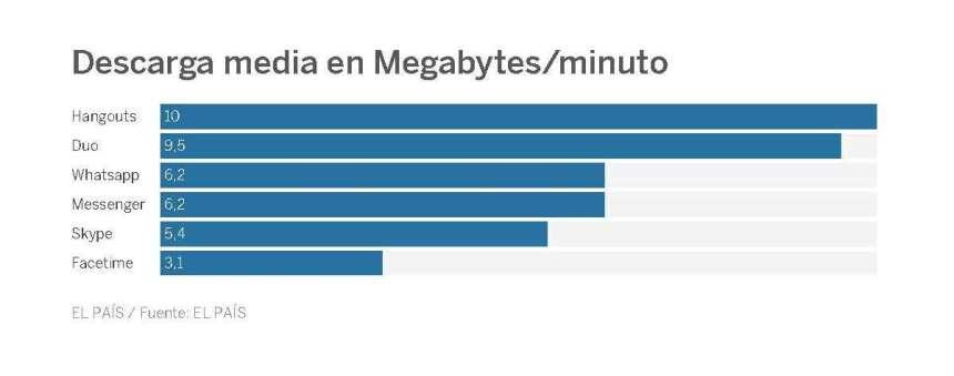 es-whatsapp-el-servicio-de-videollamadas-que-mas-datos-consume_-_-tecnologia-_-el-pais_page_2