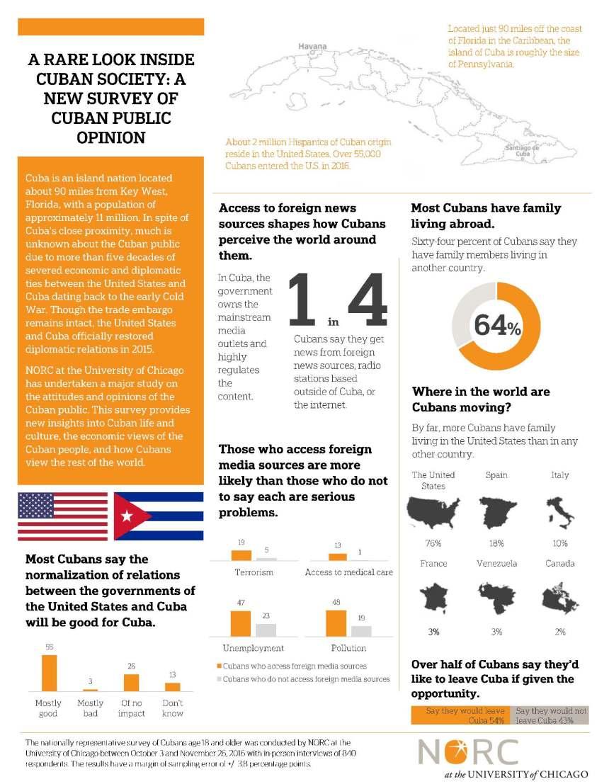 Cuba Infographic(1)